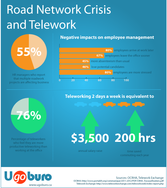 infographics - telework and road network crisis